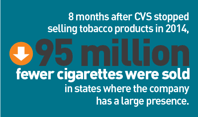 Cigarette sales after CVS stopped selling cigarettes