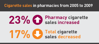 Cigarette sales in pharmacies from 2005 - 2009