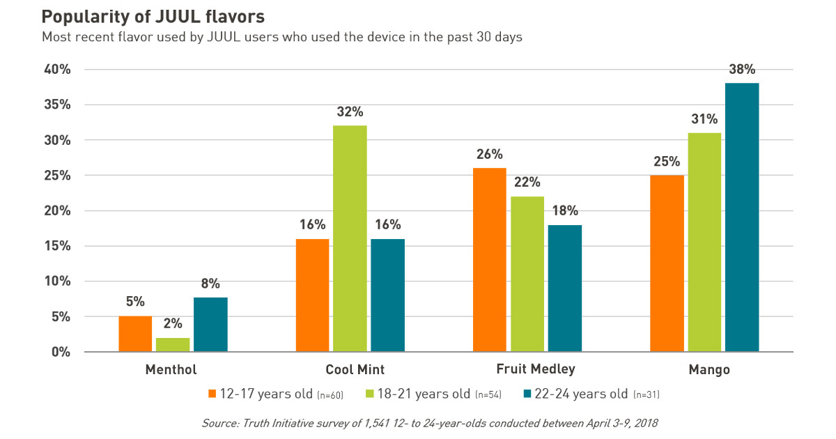 Popularity of JUUL flavors