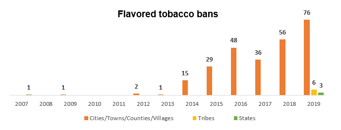 chart showing flavored tobacco bans