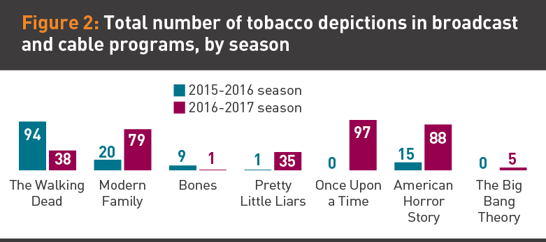 Graphic of tobacco depictions in broadcast programs by season