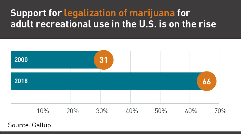 Graph showing support for marijuana legalization
