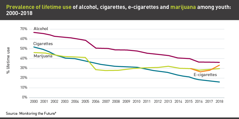 Graph showing lifetime use of alcohol, cigarettes, e-cigarettes, and marijuana