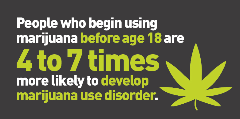 People who begin using marijuana before age 18 are 4 to 7 times more likely to develop marijuana use disorder