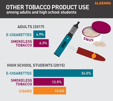 Other tobacco product use in Alabama graphic