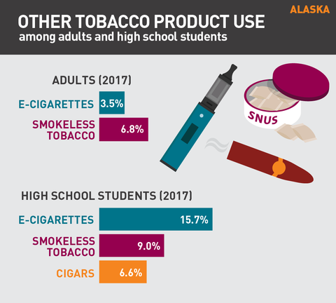 Other tobacco product use in Alaska graphic