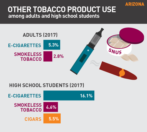 Other tobacco product use in Arizona graphic