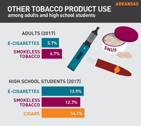 Other tobacco product use in Arkansas graphic