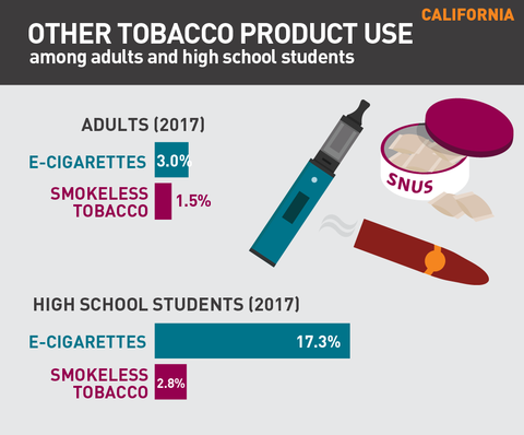 Other tobacco product use in California graphic
