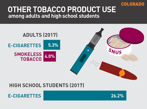 Other tobacco product use in Colorado graphic