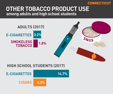 Other tobacco product use in Connecticut graphic