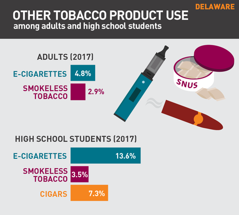 Other tobacco product use in Delaware graphic