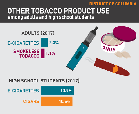 Other tobacco product use in Washington DC graphic