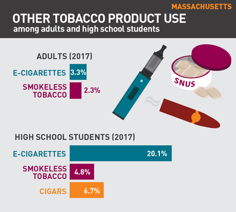 Other tobacco product use in Massachusetts graphic