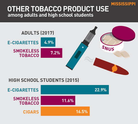 Other tobacco product use in Mississippi graph