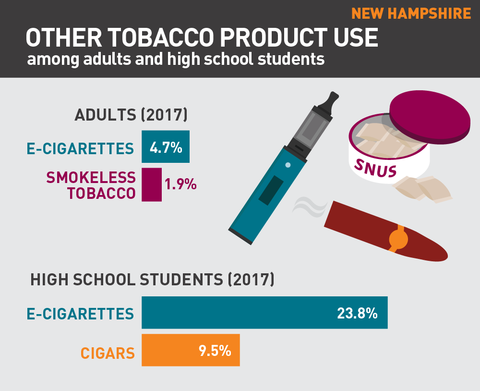 Other tobacco product use in New Hampshire graphic