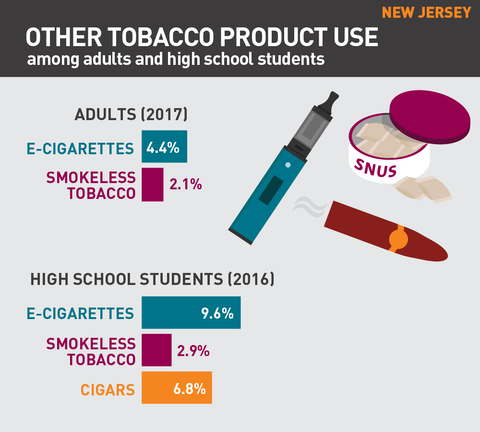 Other tobacco product use in New Jersey graphic