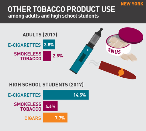 Other tobacco product use in New York graphic