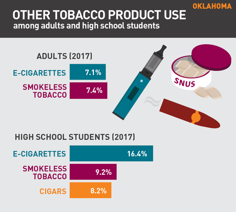 Other tobacco product use in Oklahoma graph