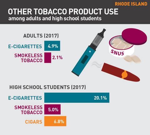Other tobacco product use in Rhode Island graph