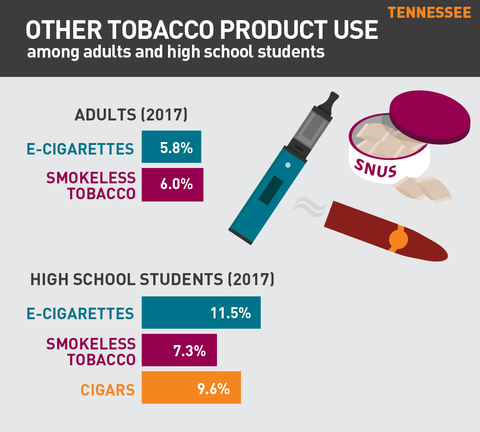 Other tobacco product use in Tennessee graph