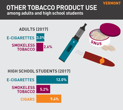 Other tobacco product use in Vermont graph