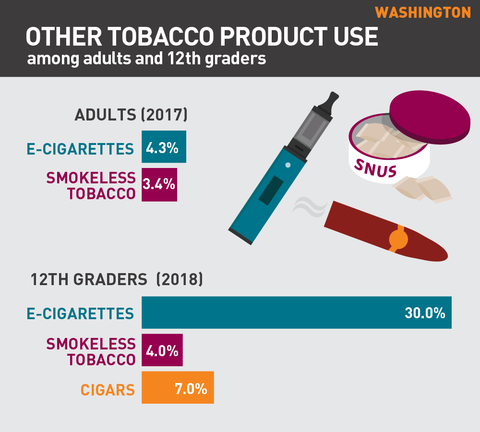 Other tobacco product use in Washington graph