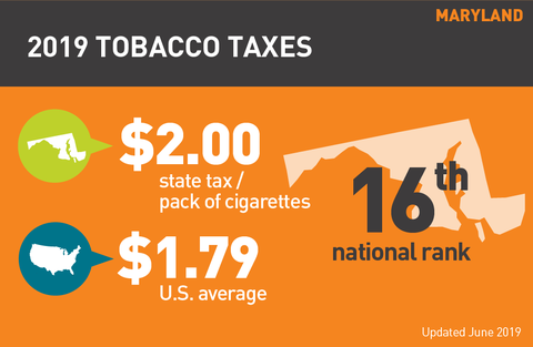 Cigarette tax in Maryland graphic