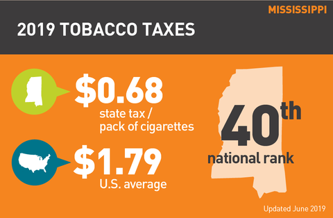 Cigarette tax in Mississippi graph