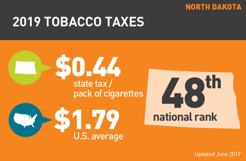 Cigarette tax in North Dakota graphic