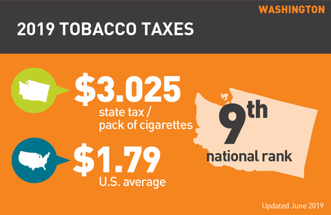 Cigarette tax in Washington graph