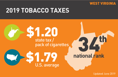 Cigarette tax in West Virginia graph