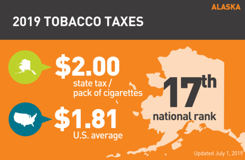 Cigarette tobacco tax in Alaska graph