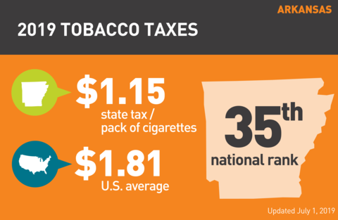 Cigarette tobacco tax in Arkansas graph