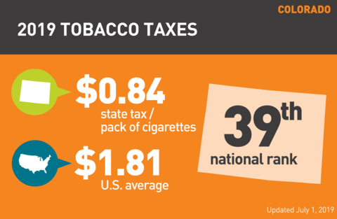 Cigarette tobacco tax in Colorado graph