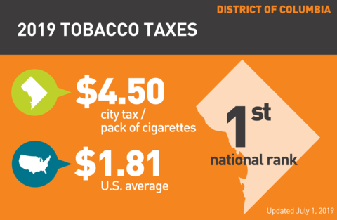 Cigarette tobacco tax in Washington DC graph