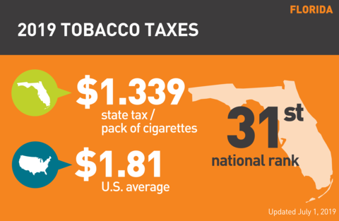 Cigarette tobacco tax in Florida graph