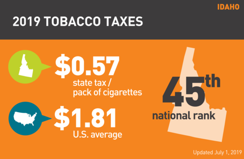 Cigarette tobacco tax in Idaho graph