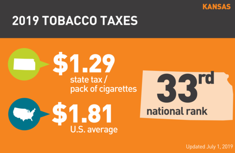 Cigarette tobacco tax in Kansas graph