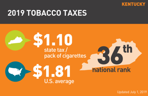 Cigarette tobacco tax in Kentucky graph