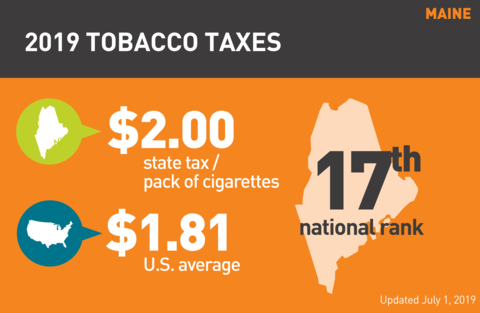 Cigarette tobacco tax in Maine graph