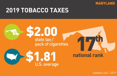Cigarette tobacco tax in Maryland graph