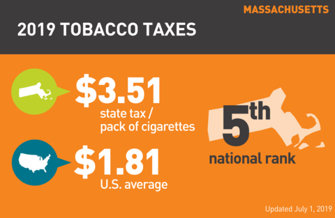 Cigarette tobacco tax in Massachusetts graph