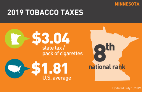 Cigarette tobacco tax in Minnesota graph