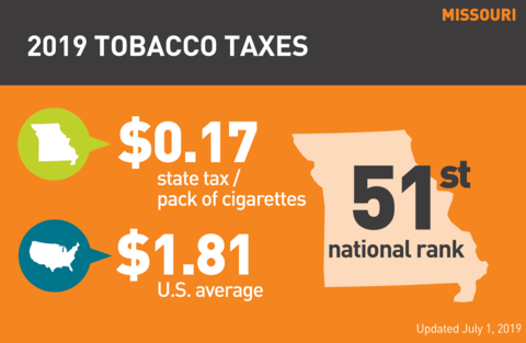 Cigarette tobacco tax in Missouri graph