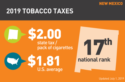 Cigarette tobacco tax in New Mexico graph