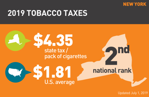 Cigarette tobacco tax in New York graph