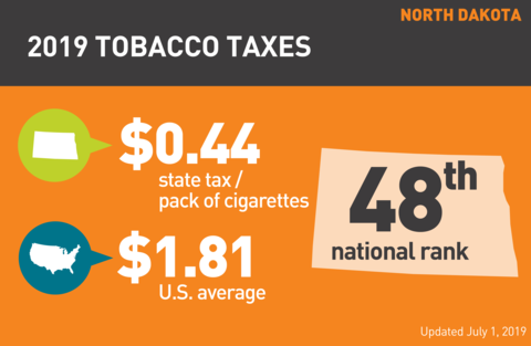 Cigarette tobacco tax in North Dakota graph