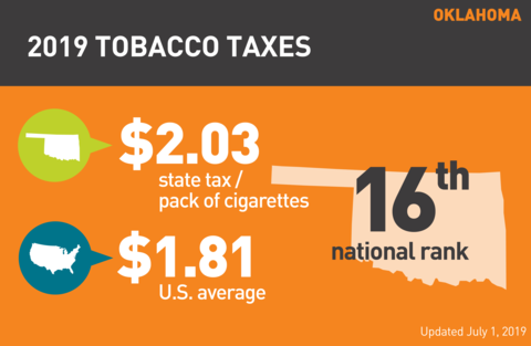 Cigarette tobacco tax in Oklahoma graph