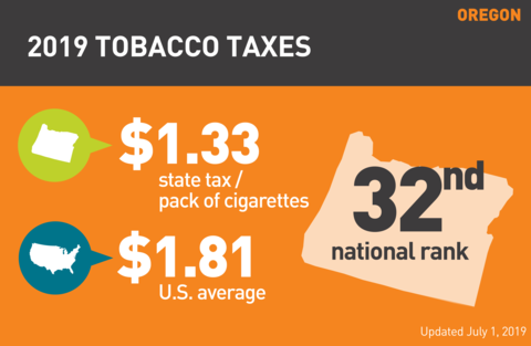 Cigarette tobacco tax in Oregon graph